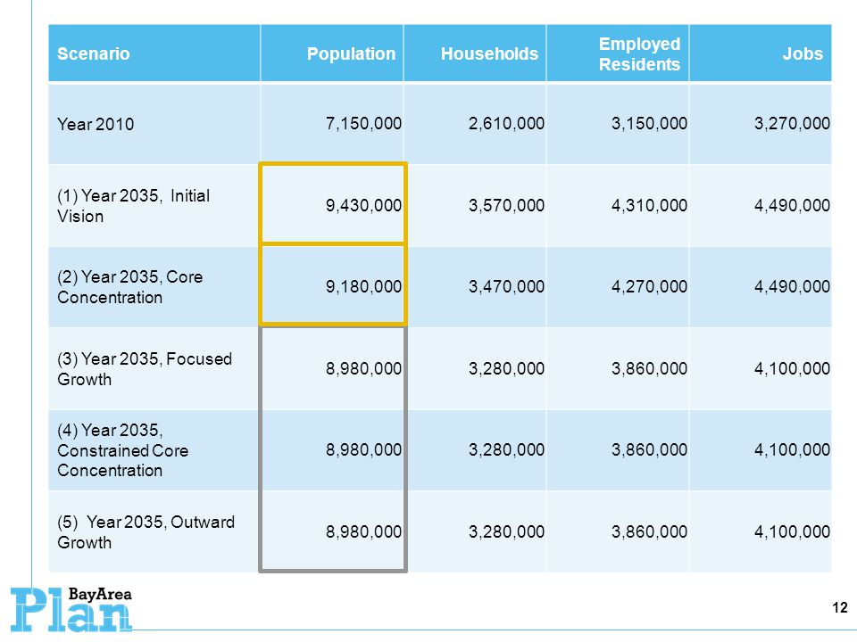 12 ScenarioPopulationHouseholds Employed Residents Jobs Year 2010 7,150,0002,610,0003,150,0003,270,000 (1) Year 2035, Initial Vision 9,430,0003,570,0004,310,0004,490,000 (2) Year 2035, Core Concentration 9,180,0003,470,0004,270,0004,490,000 (3) Year 2035, Focused Growth 8,980,0003,280,0003,860,0004,100,000 (4) Year 2035, Constrained Core Concentration 8,980,0003,280,0003,860,0004,100,000 (5) Year 2035, Outward Growth 8,980,0003,280,0003,860,0004,100,000