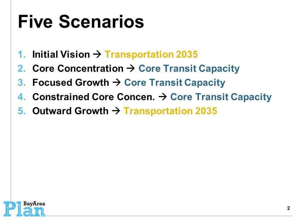 Five Scenarios 1. Initial Vision Transportation 2035 2. Core Concentration Core Transit Capacity 3. Focused Growth Core Transit Capacity 4. Constraine
