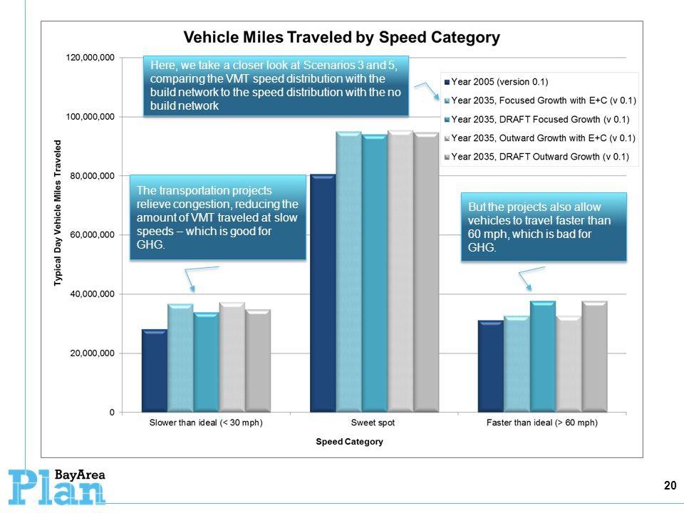 20 Here, we take a closer look at Scenarios 3 and 5, comparing the VMT speed distribution with the build network to the speed distribution with the no build network The transportation projects relieve congestion, reducing the amount of VMT traveled at slow speeds – which is good for GHG.