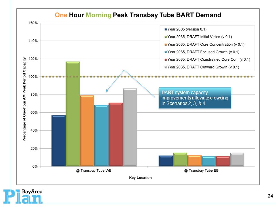 24 BART system capacity improvements alleviate crowding in Scenarios 2, 3, & 4.
