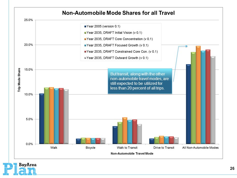 26 But transit, along with the other non-automobile travel modes, are still expected to be utilized for less than 20 percent of all trips.