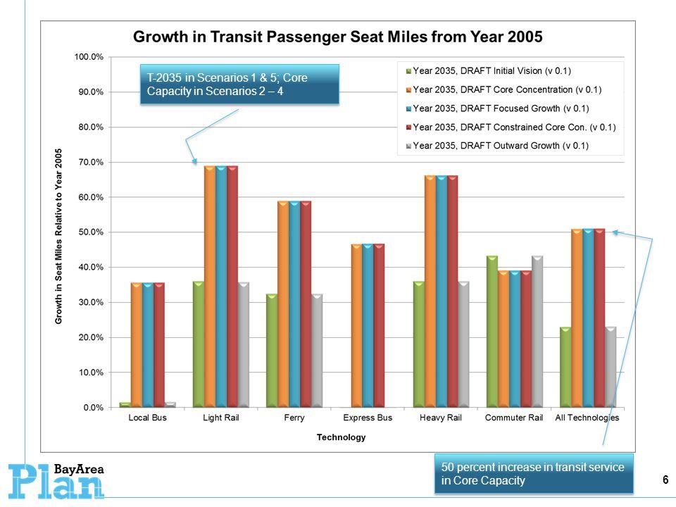6 50 percent increase in transit service in Core Capacity T-2035 in Scenarios 1 & 5; Core Capacity in Scenarios 2 – 4