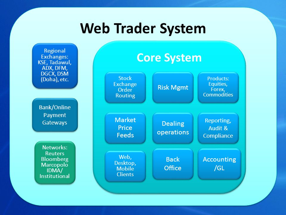 Web-based Clients, Dealers and Back office staff can all login and use all features through their web-browser No additional software required to be installed Features can be restricted based on permissions and roles of the user Globally accessible Follows international security standards for high-level of reliability and safety