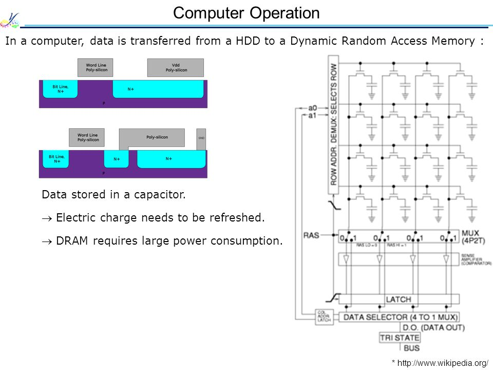 Computer Operation In a computer, data is transferred from a HDD to a Dynamic Random Access Memory : * http://www.wikipedia.org/ Data stored in a capa