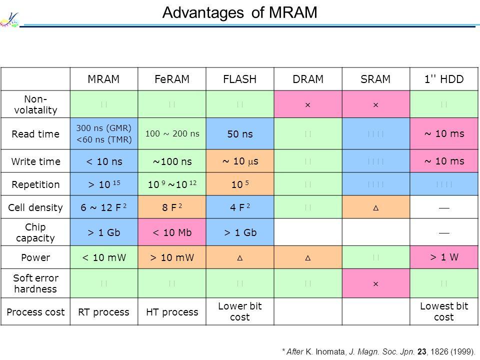 Advantages of MRAM * After K. Inomata, J. Magn. Soc. Jpn. 23, 1826 (1999). MRAMFeRAMFLASHDRAMSRAM1'' HDD Non- volatality Read time 300 ns (GMR) <60 ns