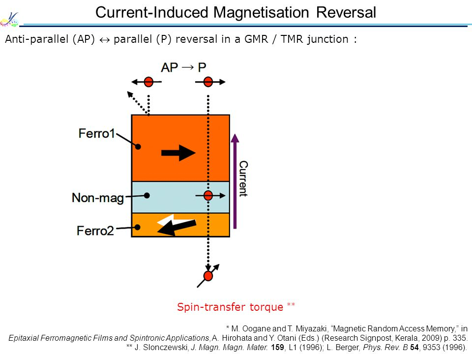 Current-Induced Magnetisation Reversal Anti-parallel (AP) parallel (P) reversal in a GMR / TMR junction : * M. Oogane and T. Miyazaki, Magnetic Random