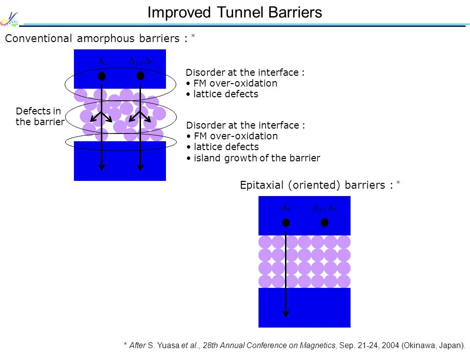 Improved Tunnel Barriers Conventional amorphous barriers : * * After S. Yuasa et al., 28th Annual Conference on Magnetics, Sep. 21-24, 2004 (Okinawa,