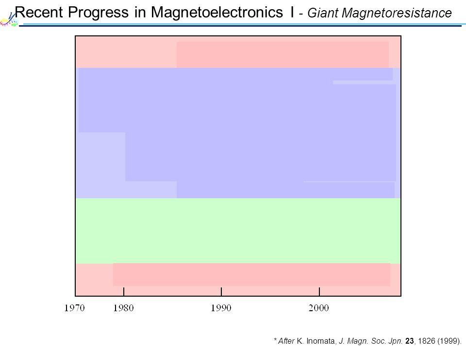 Recent Progress in Magnetoelectronics I - Giant Magnetoresistance * After K. Inomata, J. Magn. Soc. Jpn. 23, 1826 (1999).