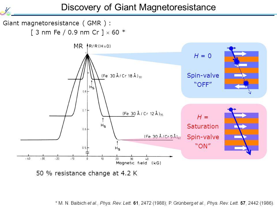 Discovery of Giant Magnetoresistance * M. N. Baibich et al., Phys. Rev. Lett. 61, 2472 (1988); P. Grünberg et al., Phys. Rev. Lett. 57, 2442 (1986). G