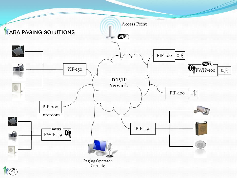 PIP-150 TCP/IP Network PIP-150 PIP-100 PWIP-100 Paging Operator Console Access Point PWIP-150 ARA PAGING SOLUTIONS Intercom PIP-200