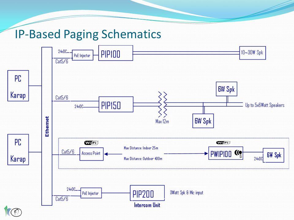 IP-Based Paging Schematics