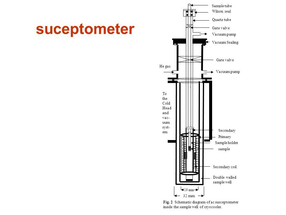 Sample tube Wilson seal Quartz tube Gate valve Vacuum pump Vacuum Sealing Vacuum pump Gate valve Secondary Primary sample Secondary coil Double walled