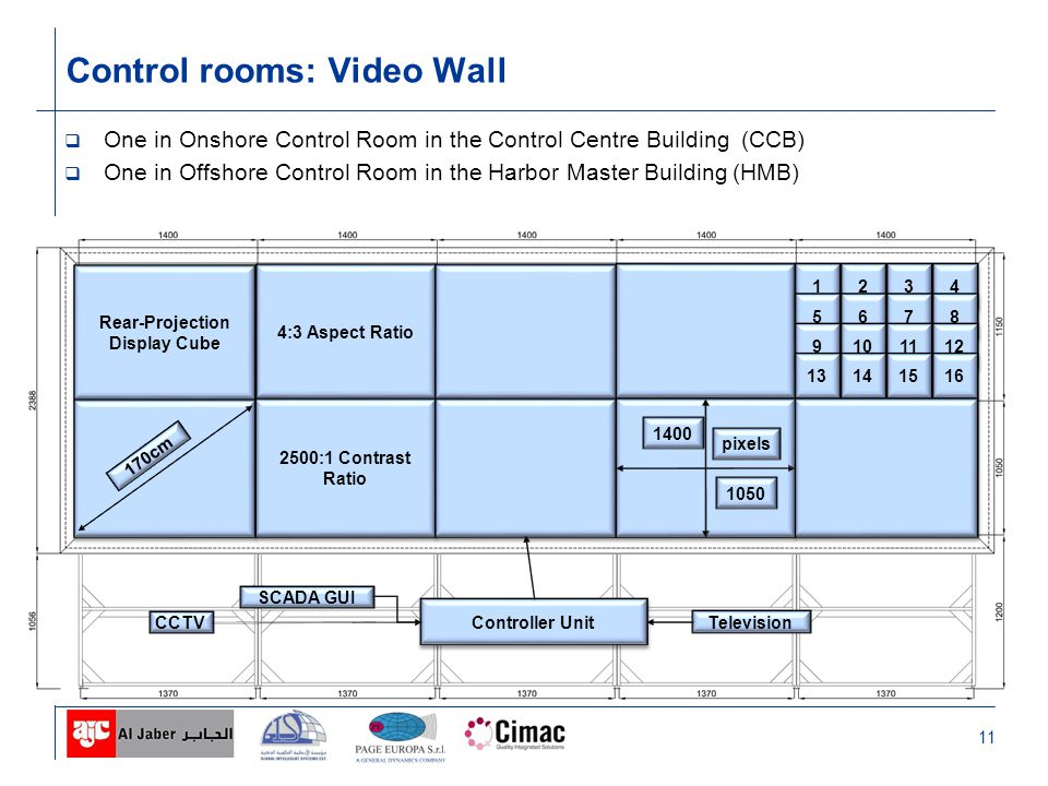 11 One in Onshore Control Room in the Control Centre Building (CCB) One in Offshore Control Room in the Harbor Master Building (HMB) Control rooms: Video Wall Rear-Projection Display Cube 4:3 Aspect Ratio 2500:1 Contrast Ratio 170cm 1 1 2 2 3 3 4 4 5 5 6 6 7 7 8 8 9 9 10 11 12 13 14 15 16 1400 1050 pixels Controller Unit SCADA GUI Television CCTV