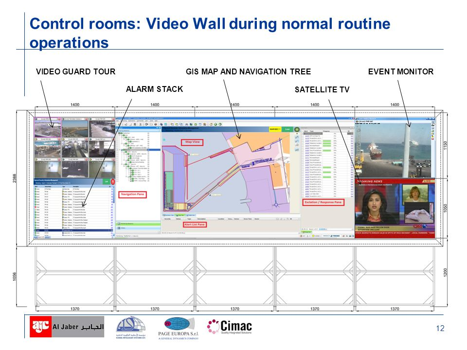 12 Control rooms: Video Wall during normal routine operations VIDEO GUARD TOUR ALARM STACK GIS MAP AND NAVIGATION TREE SATELLITE TV EVENT MONITOR