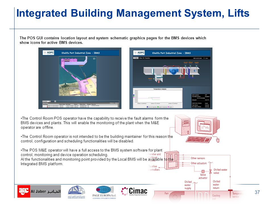 37 Integrated Building Management System, Lifts The POS GUI contains location layout and system schematic graphics pages for the BMS devices which show icons for active BMS devices.