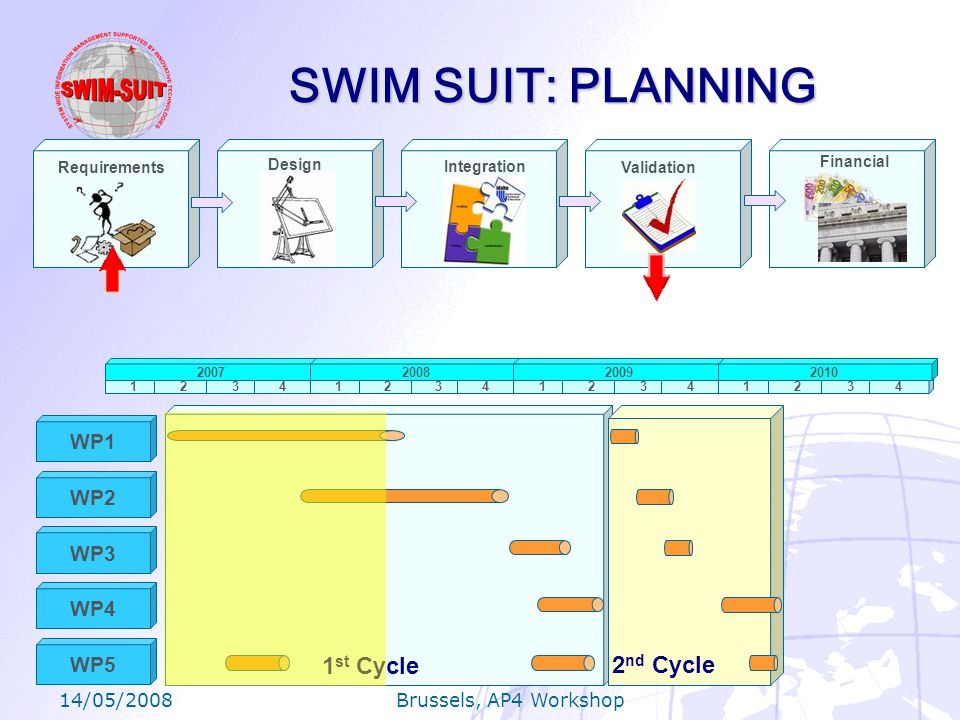 14/05/2008 Brussels, AP4 Workshop SWIM SUIT: PLANNING Requirements Design Integration Validation Financial 1234123412341234 2007200820092010 WP1 WP2 WP3 WP4 WP5 1 st Cycle2 nd Cycle