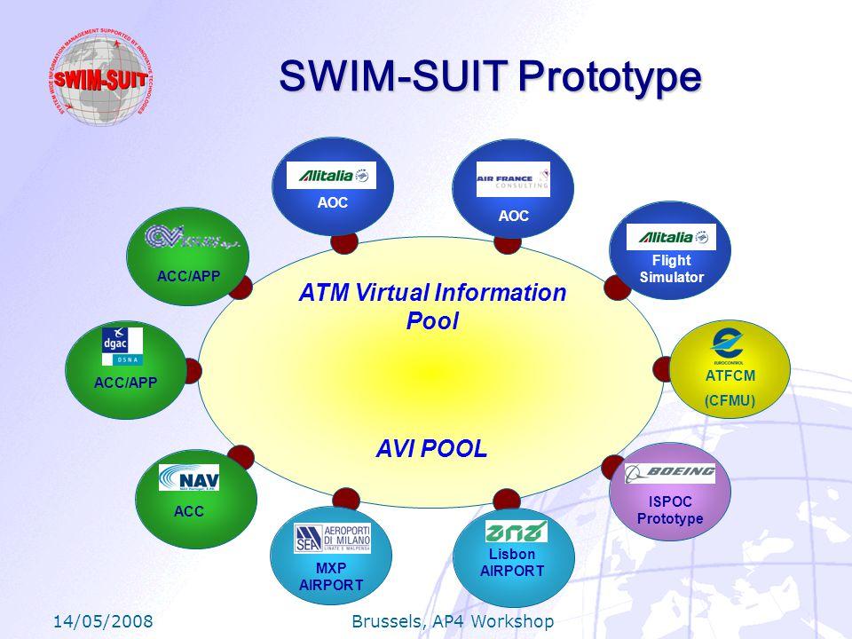 14/05/2008 Brussels, AP4 Workshop SWIM-SUIT Prototype ATM Virtual Information Pool AVI POOL AOC Flight Simulator MXP AIRPORT Lisbon AIRPORT ISPOC Prototype ATFCM (CFMU) ACC/APP ACC ACC/APP