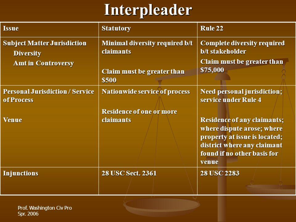 Prof. Washington Civ Pro Spr. 2006InterpleaderIssueStatutory Rule 22 Subject Matter Jurisdiction Diversity Diversity Amt in Controversy Amt in Controv