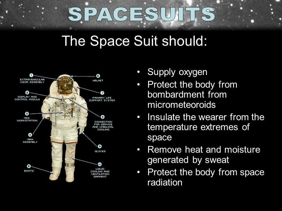 Supply oxygen Protect the body from bombardment from micrometeoroids Insulate the wearer from the temperature extremes of space Remove heat and moistu