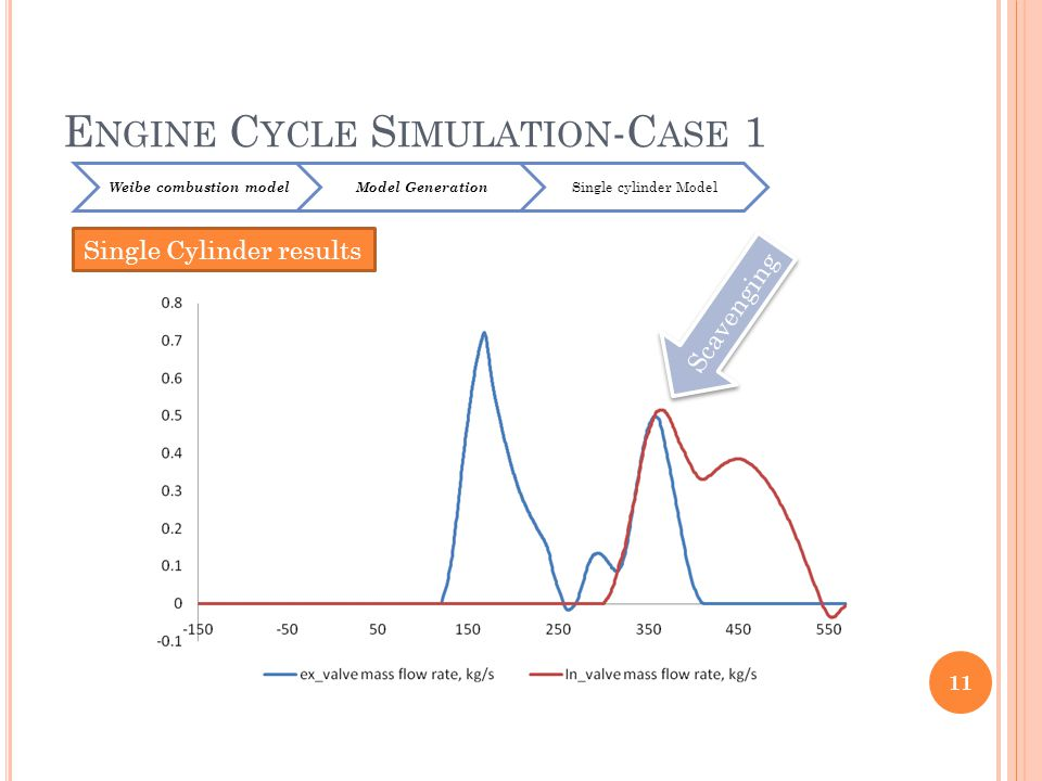 E NGINE C YCLE S IMULATION -C ASE 1 11 Weibe combustion modelModel Generation Single cylinder Model Single Cylinder results Scavenging