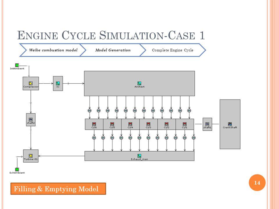 E NGINE C YCLE S IMULATION -C ASE 1 14 Weibe combustion modelModel Generation Complete Engine Cycle Filling & Emptying Model
