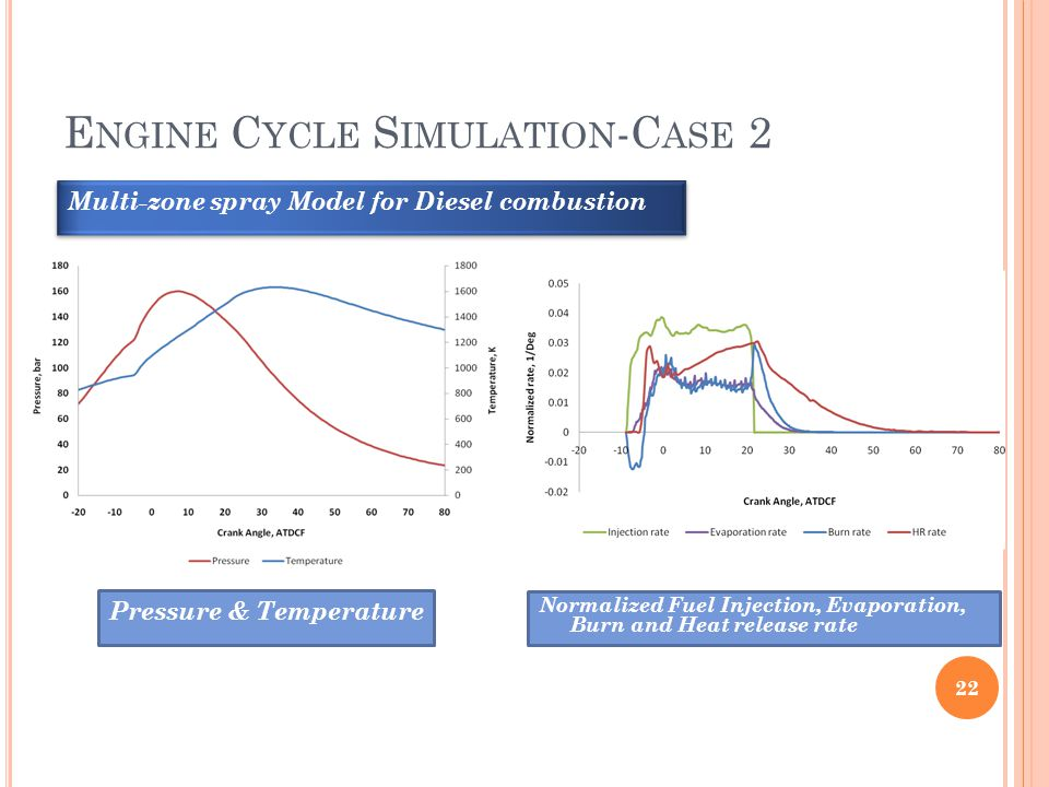 E NGINE C YCLE S IMULATION -C ASE 2 22 Multi-zone spray Model for Diesel combustion Pressure & Temperature Normalized Fuel Injection, Evaporation, Bur