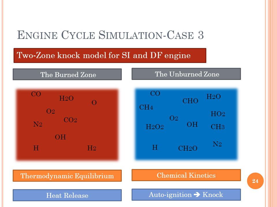 E NGINE C YCLE S IMULATION -C ASE 3 Two-Zone knock model for SI and DF engine 24 O O2O2 N2N2 OH H2OH2O H CO CO 2 H2H2 Thermodynamic Equilibrium Heat R