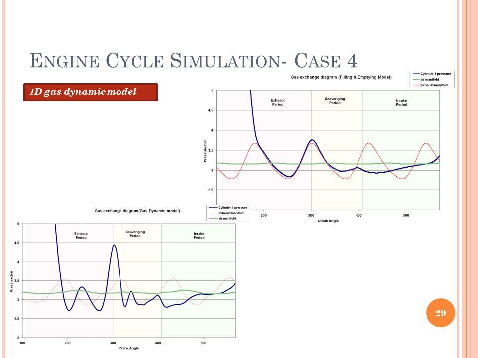 E NGINE C YCLE S IMULATION - C ASE 4 1D gas dynamic model 29