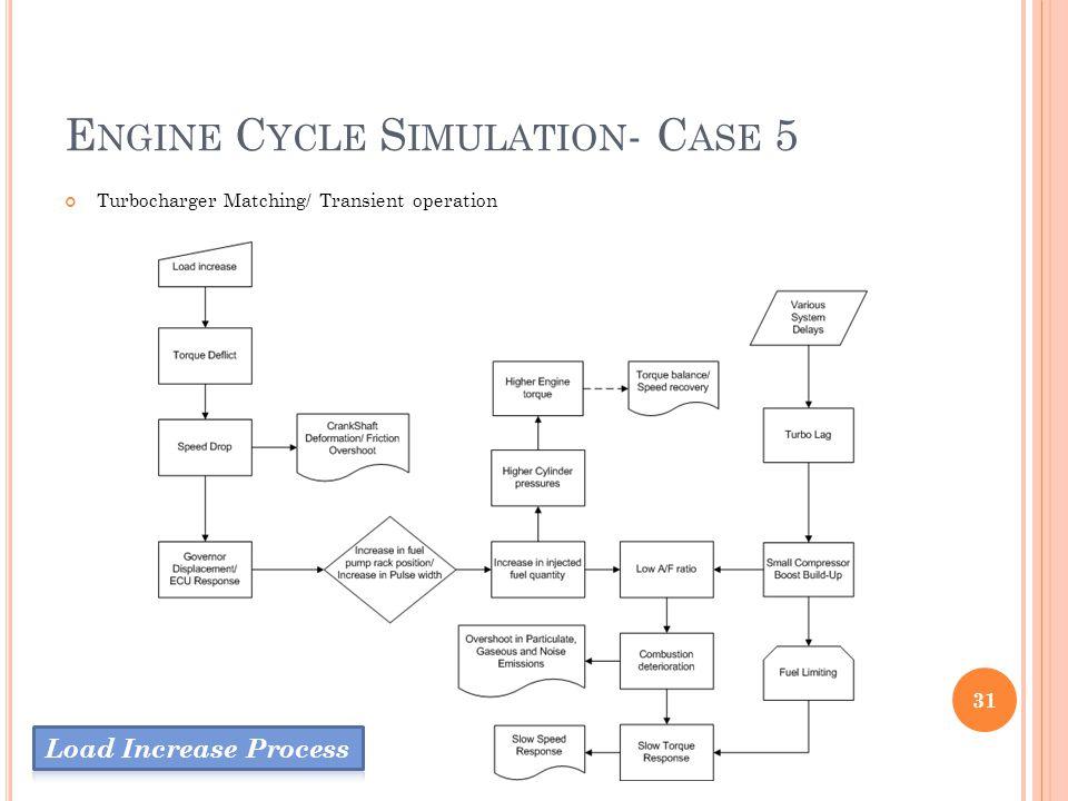 E NGINE C YCLE S IMULATION - C ASE 5 Turbocharger Matching/ Transient operation 31