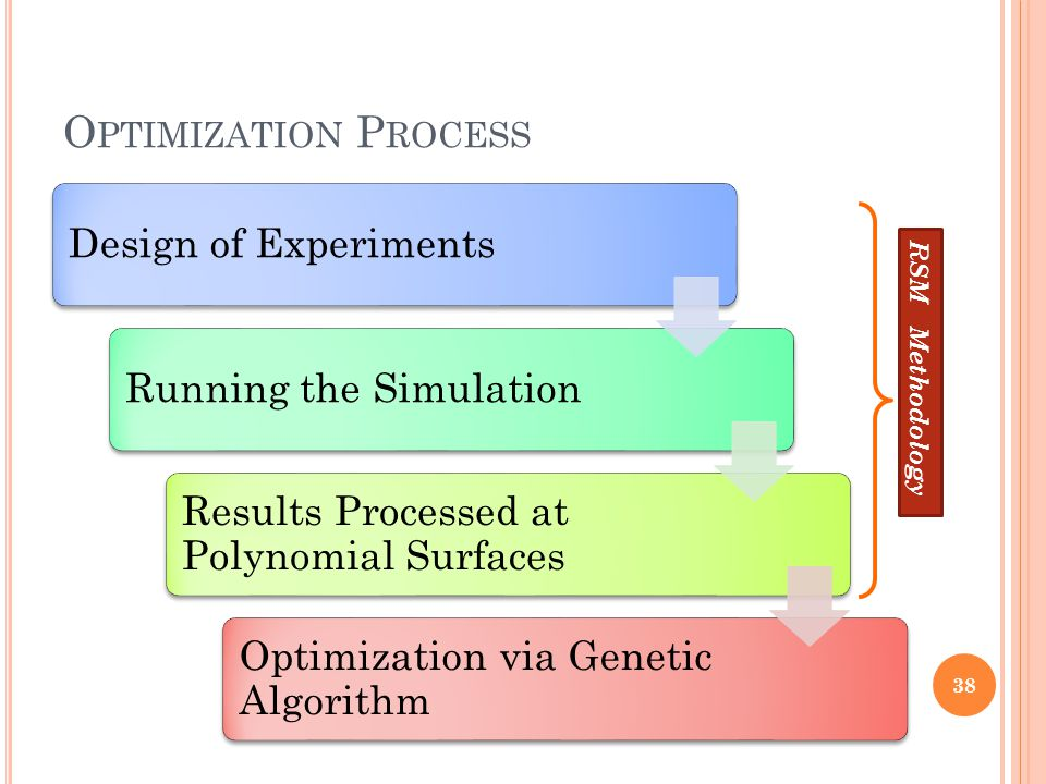 O PTIMIZATION P ROCESS Design of ExperimentsRunning the Simulation Results Processed at Polynomial Surfaces Optimization via Genetic Algorithm 38 RSM