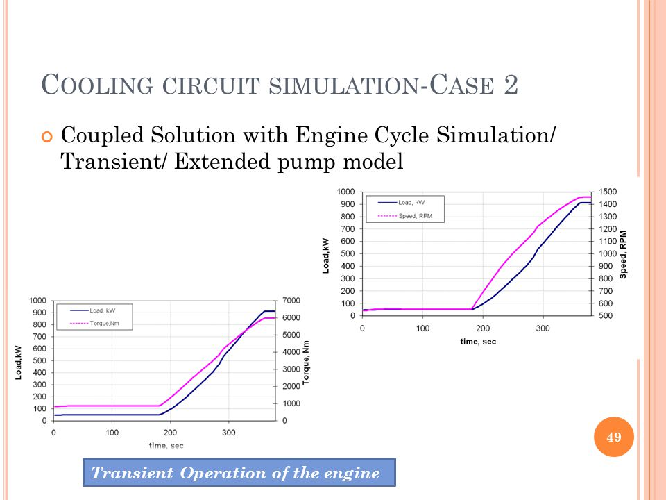 C OOLING CIRCUIT SIMULATION -C ASE 2 Coupled Solution with Engine Cycle Simulation/ Transient/ Extended pump model 49 Transient Operation of the engin