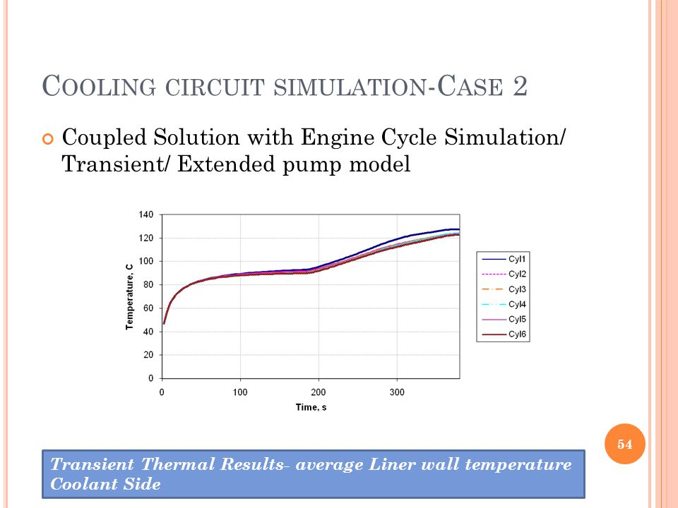 C OOLING CIRCUIT SIMULATION -C ASE 2 Coupled Solution with Engine Cycle Simulation/ Transient/ Extended pump model 54 Transient Thermal Results- avera