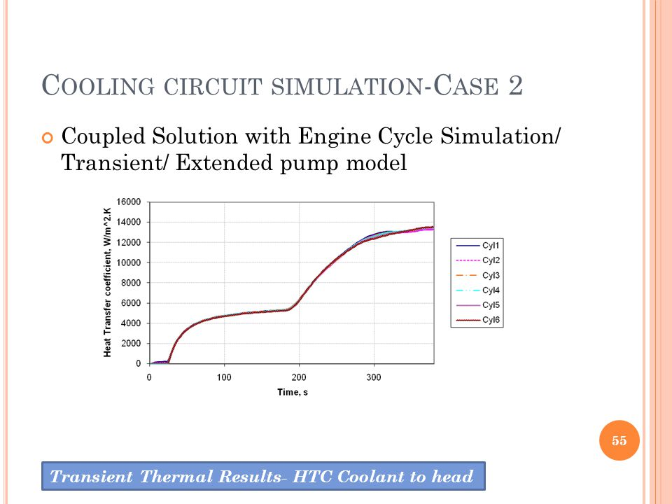 C OOLING CIRCUIT SIMULATION -C ASE 2 Coupled Solution with Engine Cycle Simulation/ Transient/ Extended pump model 55 Transient Thermal Results- HTC C