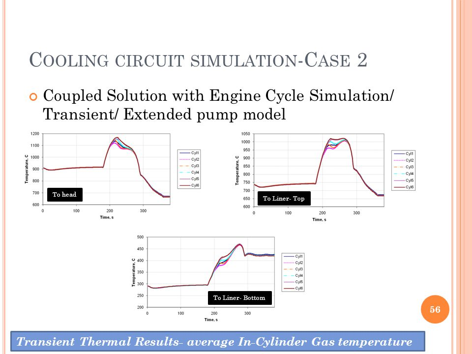 C OOLING CIRCUIT SIMULATION -C ASE 2 56 Transient Thermal Results- average In-Cylinder Gas temperature Coupled Solution with Engine Cycle Simulation/
