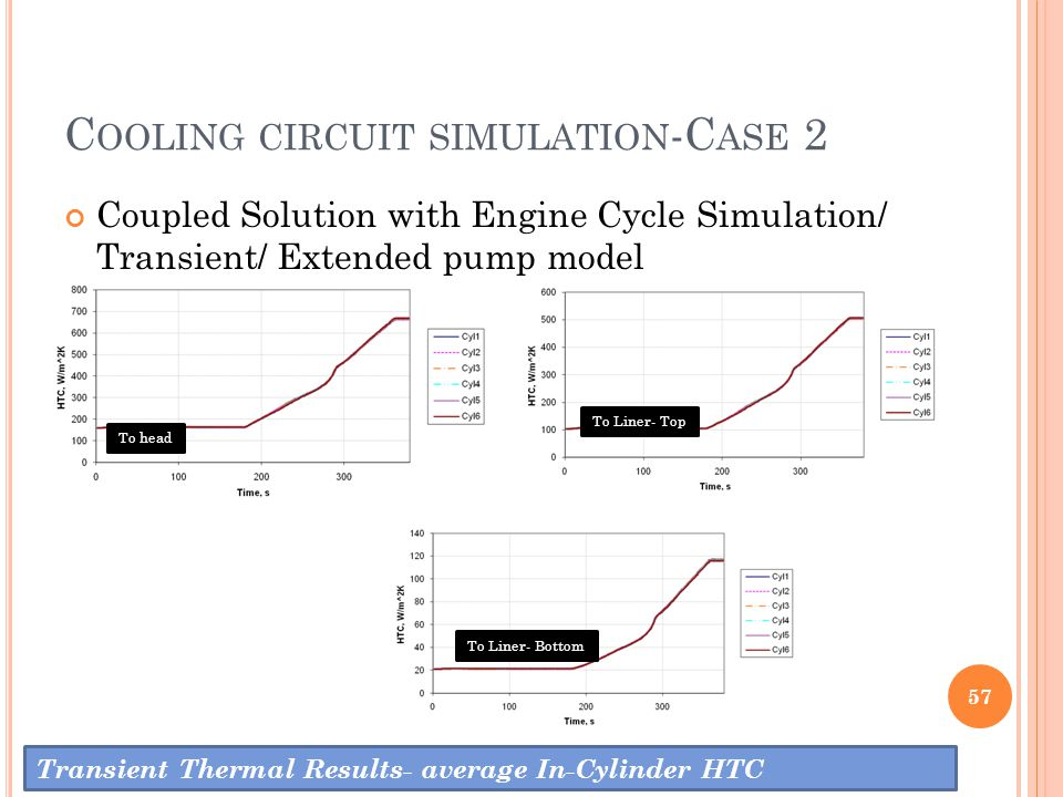 C OOLING CIRCUIT SIMULATION -C ASE 2 57 Transient Thermal Results- average In-Cylinder HTC Coupled Solution with Engine Cycle Simulation/ Transient/ E