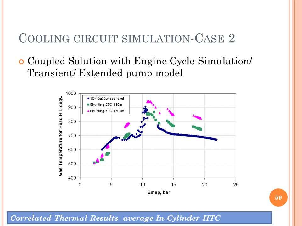 C OOLING CIRCUIT SIMULATION -C ASE 2 59 Correlated Thermal Results- average In-Cylinder HTC Coupled Solution with Engine Cycle Simulation/ Transient/