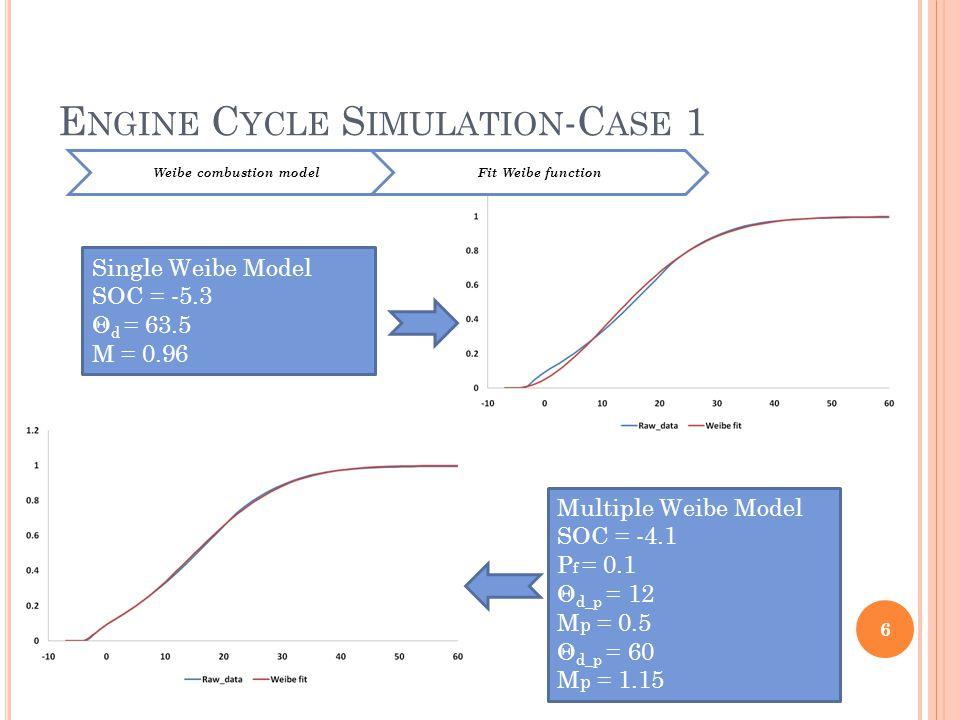 E NGINE C YCLE S IMULATION -C ASE 1 6 Single Weibe Model SOC = -5.3 Θ d = 63.5 M = 0.96 Multiple Weibe Model SOC = -4.1 P f = 0.1 Θ d_p = 12 M p = 0.5