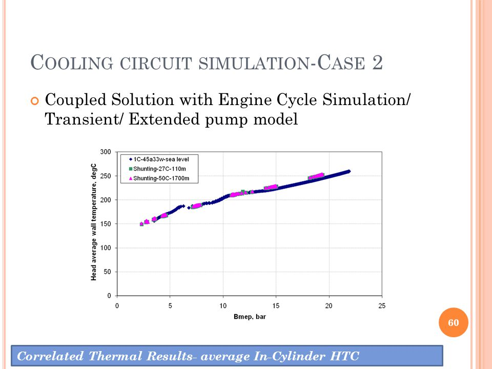 C OOLING CIRCUIT SIMULATION -C ASE 2 60 Correlated Thermal Results- average In-Cylinder HTC Coupled Solution with Engine Cycle Simulation/ Transient/