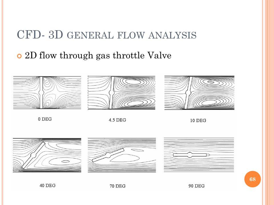 CFD- 3D GENERAL FLOW ANALYSIS 2D flow through gas throttle Valve 68