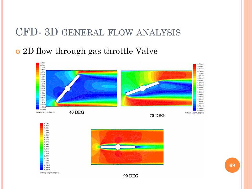CFD- 3D GENERAL FLOW ANALYSIS 2D flow through gas throttle Valve 69