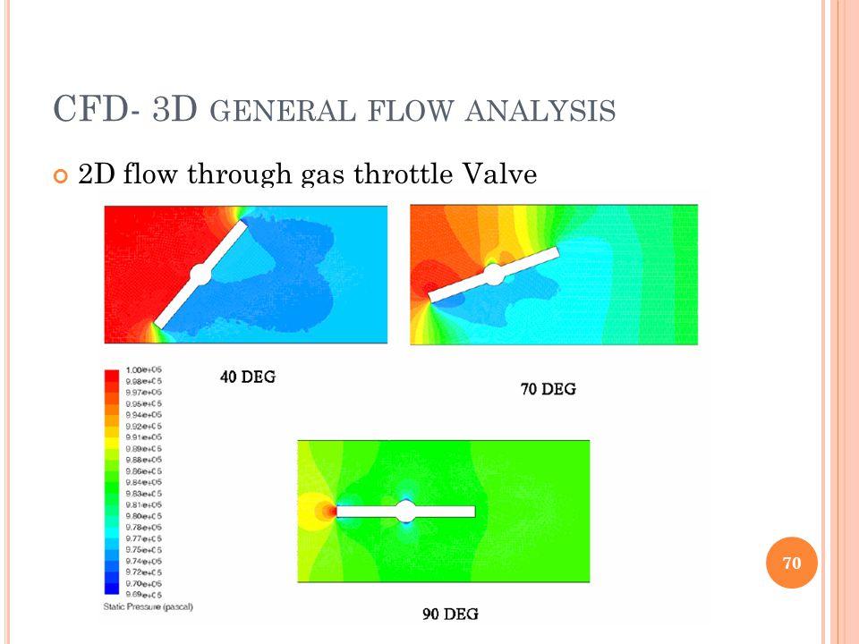 CFD- 3D GENERAL FLOW ANALYSIS 2D flow through gas throttle Valve 70