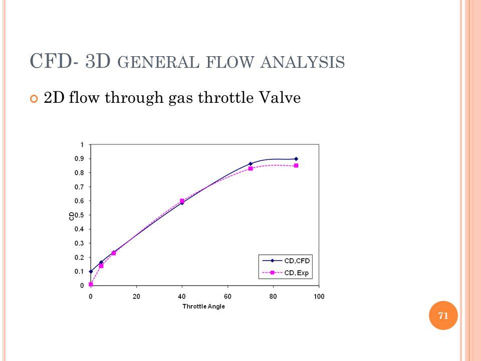 CFD- 3D GENERAL FLOW ANALYSIS 2D flow through gas throttle Valve 71