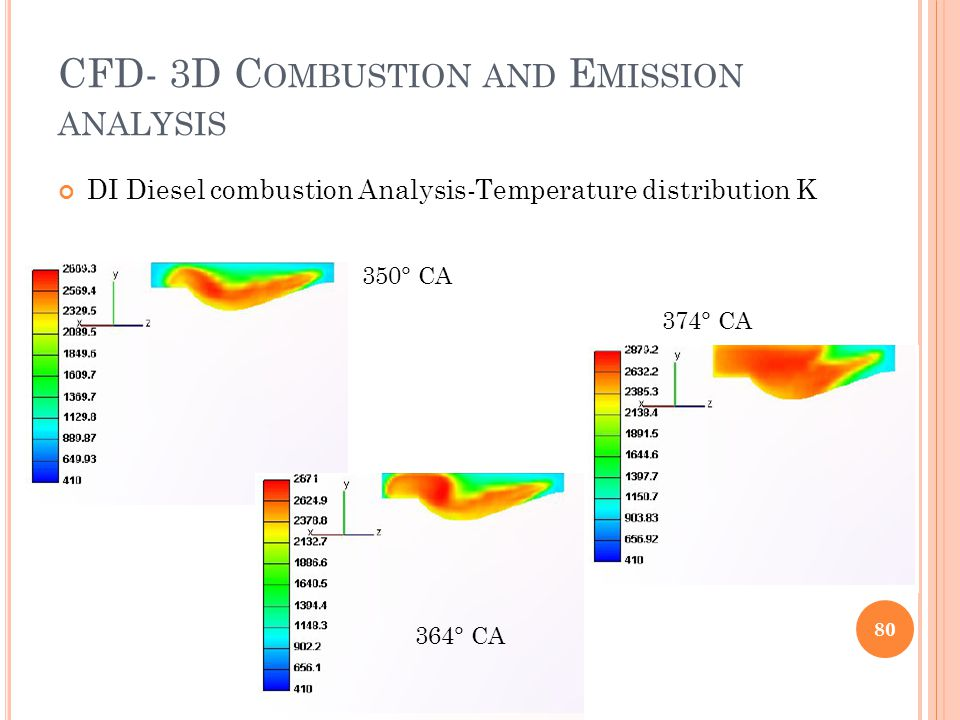 CFD- 3D C OMBUSTION AND E MISSION ANALYSIS DI Diesel combustion Analysis-Temperature distribution K 80 350° CA 364° CA 374° CA