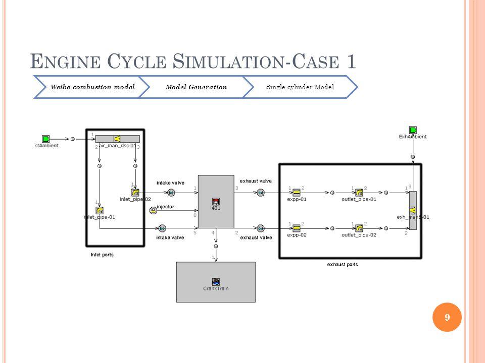 E NGINE C YCLE S IMULATION -C ASE 1 9 Weibe combustion modelModel Generation Single cylinder Model