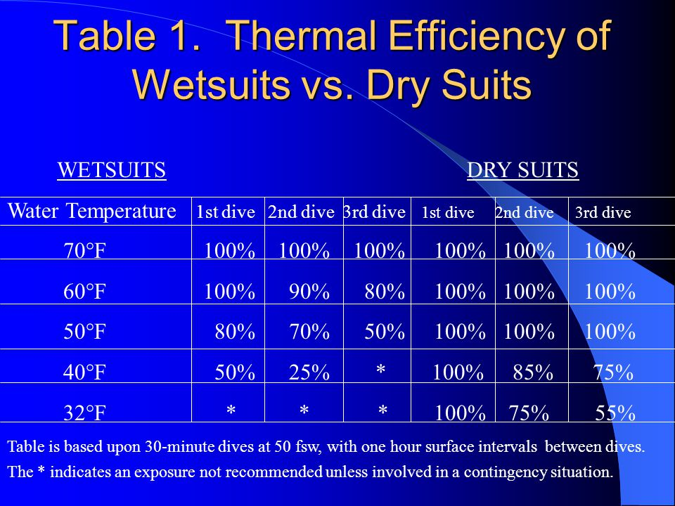 Table 1. Thermal Efficiency of Wetsuits vs. Dry Suits WETSUITS DRY SUITS Water Temperature 1st dive 2nd dive 3rd dive 1st dive 2nd dive 3rd dive 70°F