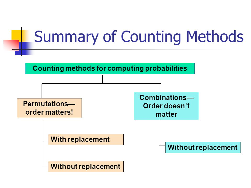 Summary of Counting Methods Counting methods for computing probabilities With replacement Without replacement Permutations order matters.