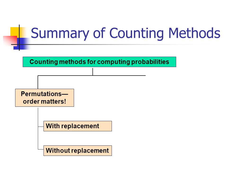 Summary of Counting Methods Counting methods for computing probabilities With replacement Without replacement Permutations order matters!