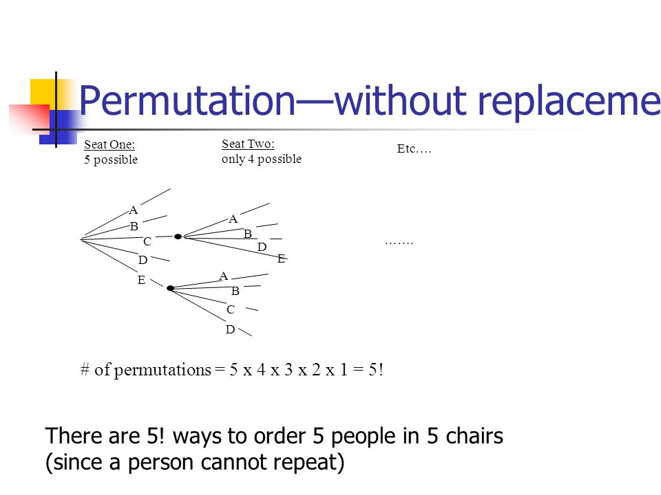 Permutationwithout replacement E B A C D E A B D A B C D …….