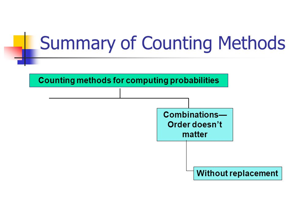 Summary of Counting Methods Counting methods for computing probabilities Combinations Order doesnt matter Without replacement