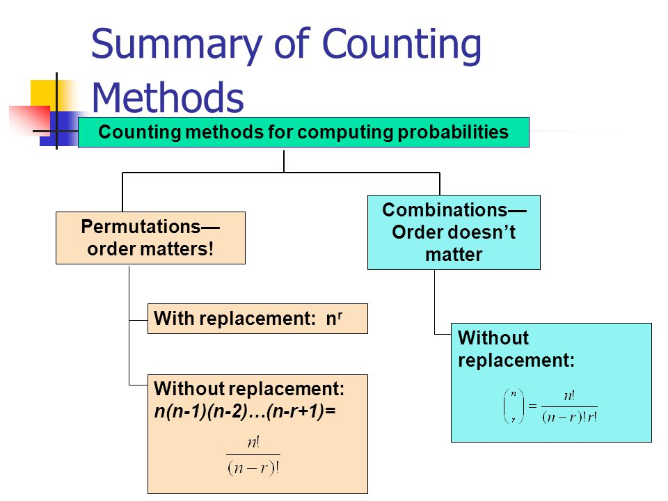 Summary of Counting Methods Counting methods for computing probabilities With replacement: n r Permutations order matters.